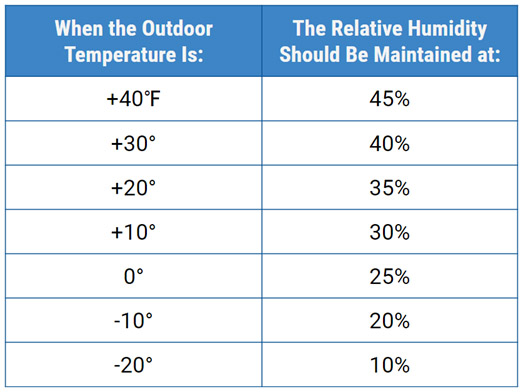 how much humidity should i have in my home during the winter american heating and air. Black Bedroom Furniture Sets. Home Design Ideas